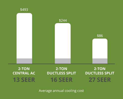 cooling cost